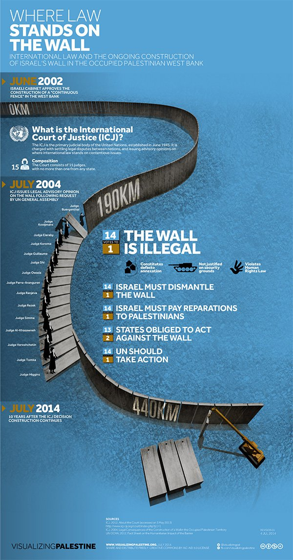 infographic-on-apartheid-wall