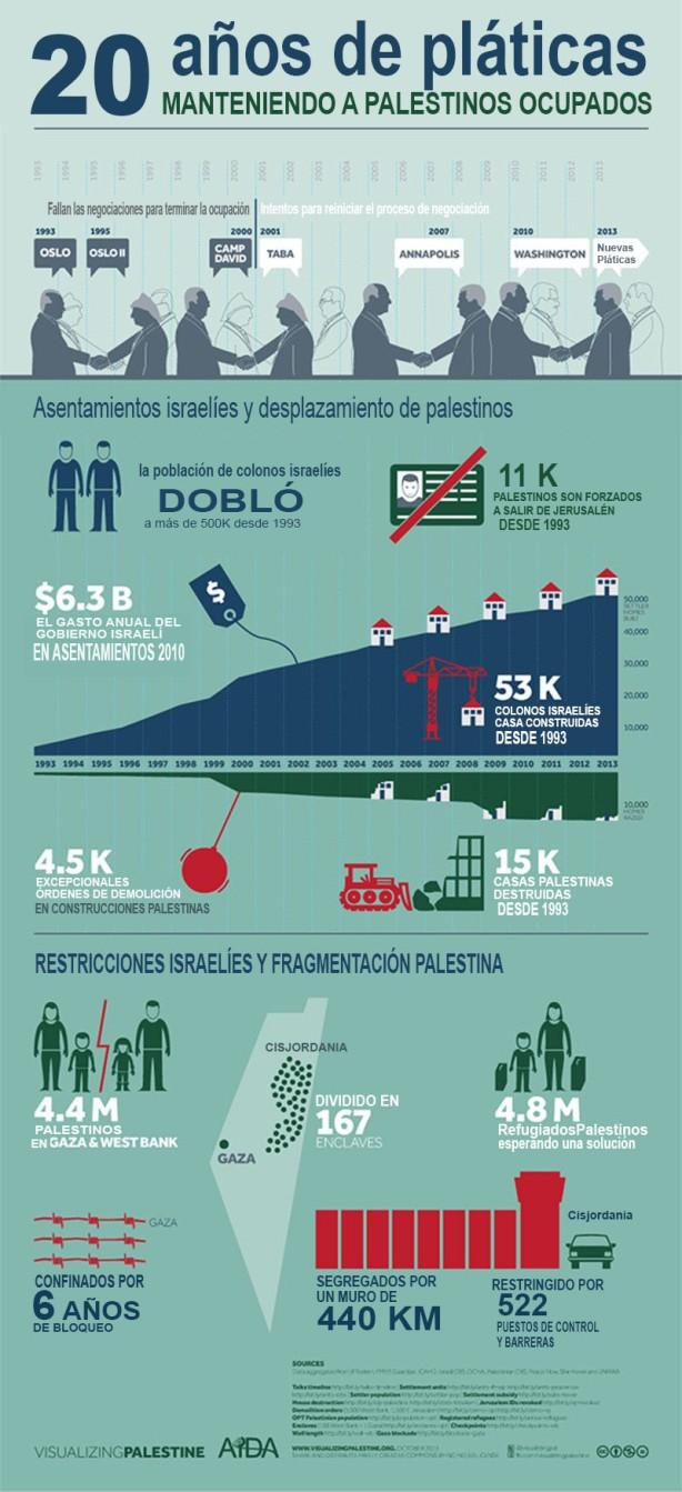 oslo-peace-process-infograFía